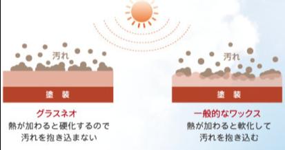 熱で強力に硬化して汚れをシャットアウト
